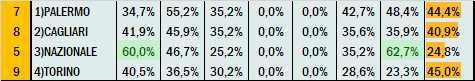 Percentuali Previsione 210821