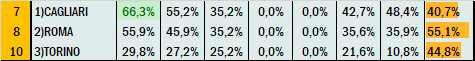 Percentuali Previsione 230821