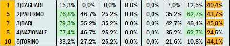 Percentuali Previsione 310821