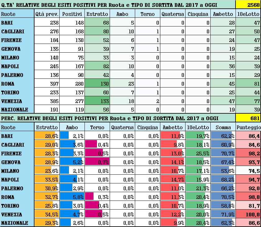 Performance per Ruota - Percentuali relative aggiornate all'estrazione precedente il 24 Agosto 2021