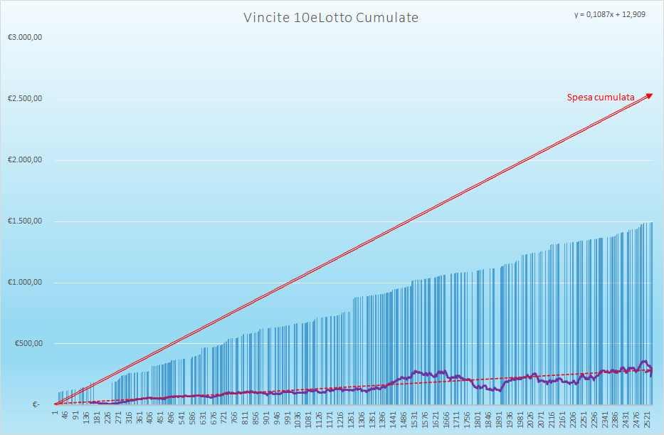 Vincite 10eLotto Cumulate - Aggiornate all'estrazione precedente il 17 Agosto 2021