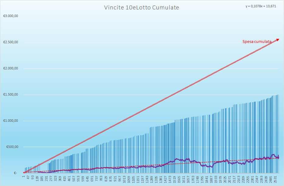 Vincite 10eLotto Cumulate - Aggiornate all'estrazione precedente il 31 Agosto 2021