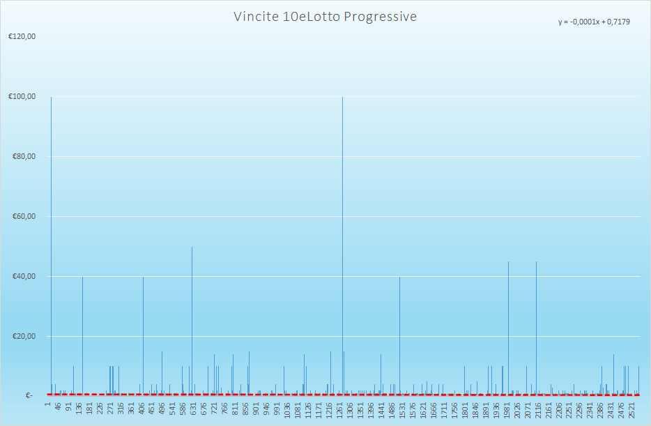 Vincite 10eLotto Progressive - Aggiornate all'estrazione precedente il 21 Agosto 2021