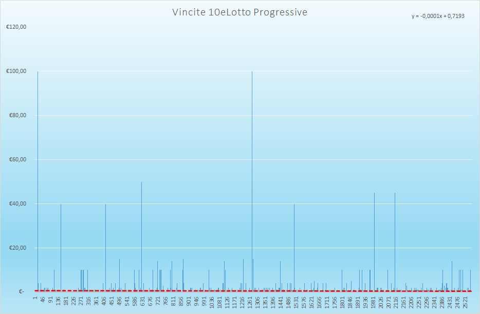 Vincite 10eLotto Progressive - Aggiornate all'estrazione precedente il 24 Agosto 2021