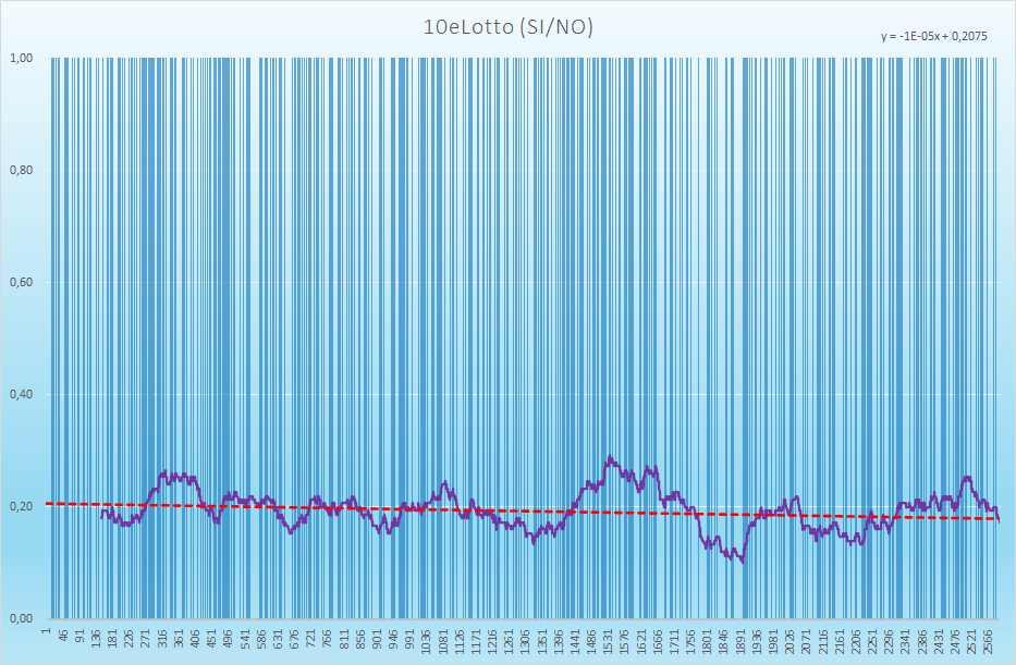 10eLotto andamento esiti positivi - Aggiornato all'estrazione precedente il 14 Settembre 2021