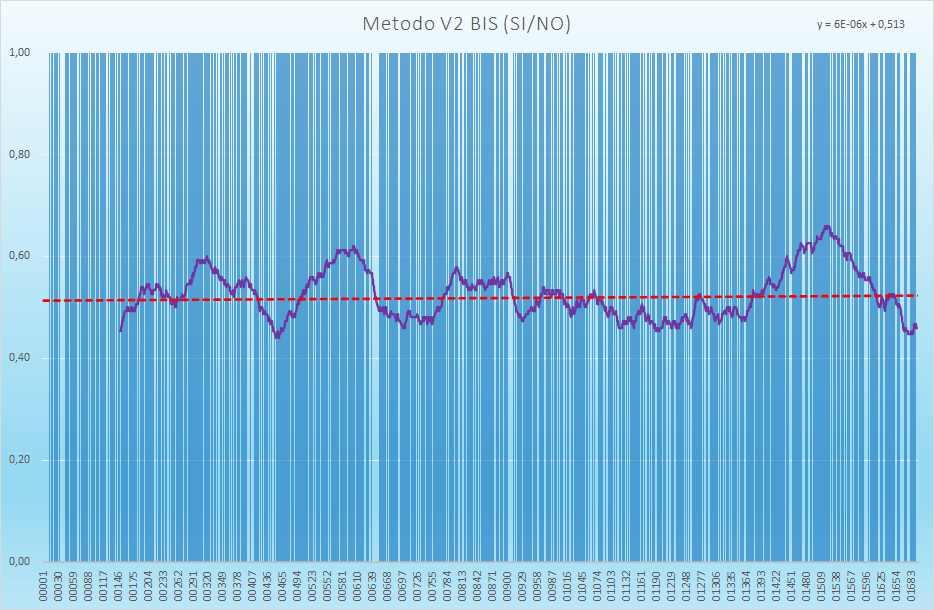 Andamento numero di esiti positivi V2BIS - Aggiornato all'estrazione precedente il 14 Settembre 2021