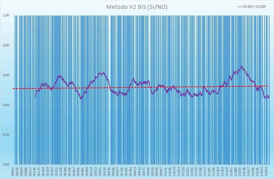 Andamento numero di esiti positivi V2BIS - Aggiornato all'estrazione precedente il 18 Settembre 2021