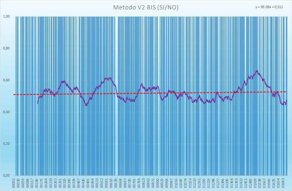 Andamento numero di esiti positivi V2BIS - Aggiornato all'estrazione precedente il 21 Settembre 2021