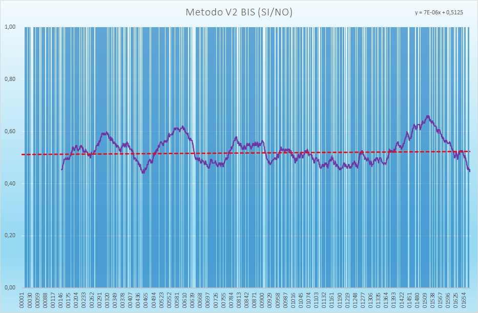 Andamento numero di esiti positivi V2BIS - Aggiornato all'estrazione precedente il 4 Settembre 2021