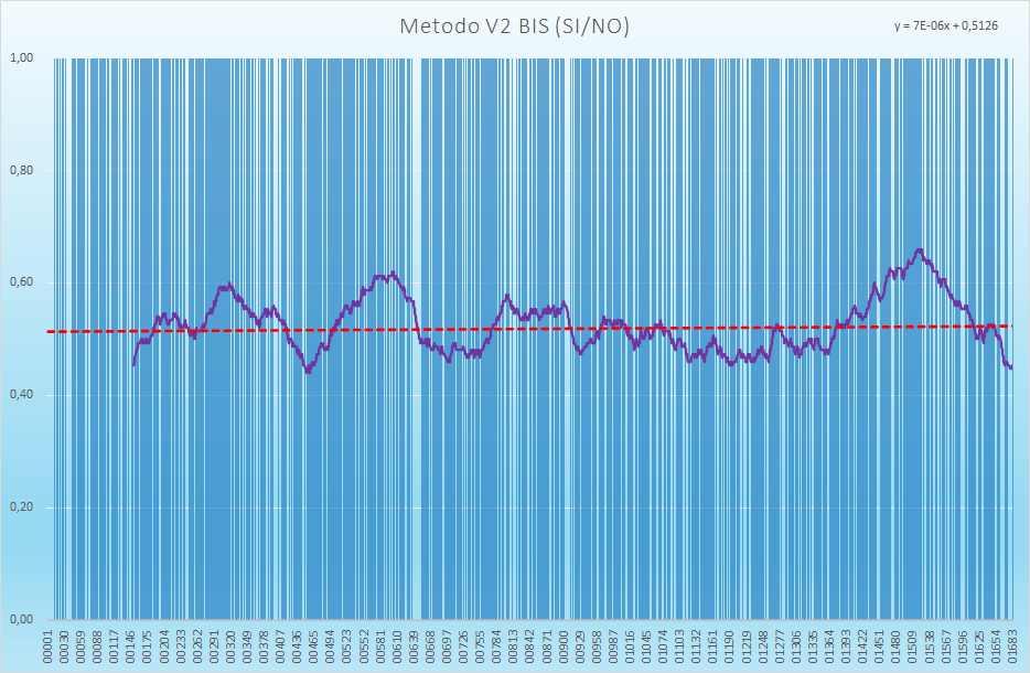 Andamento numero di esiti positivi V2BIS - Aggiornato all'estrazione precedente il 7 Settembre 2021