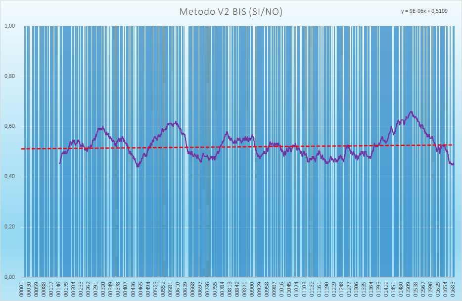 Andamento numero di esiti positivi V2BIS - Aggiornato all'estrazione precedente il 9 Settembre 2021