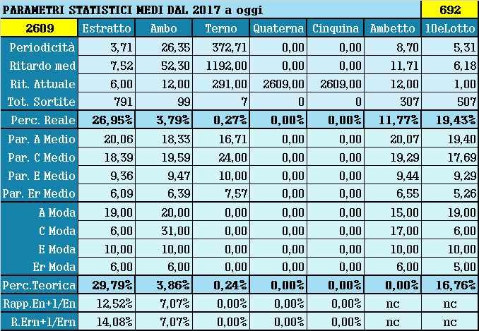 Parametri statistici medi - Percentuali relative aggiornate all'estrazione precedente il 21 Settembre 2021