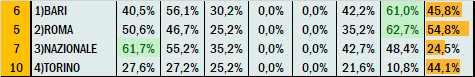 Percentuali Previsione 020921