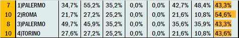 Percentuali Previsione 040921