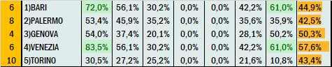 Percentuali Previsione 070921