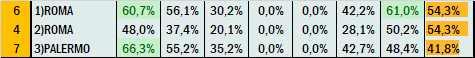 Percentuali Previsione 110921