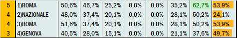Percentuali Previsione 140921