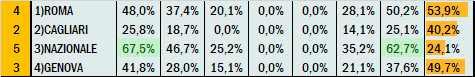 Percentuali Previsione 160921