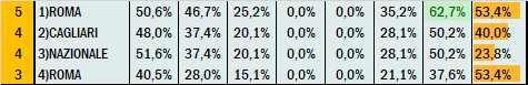Percentuali Previsione 180921