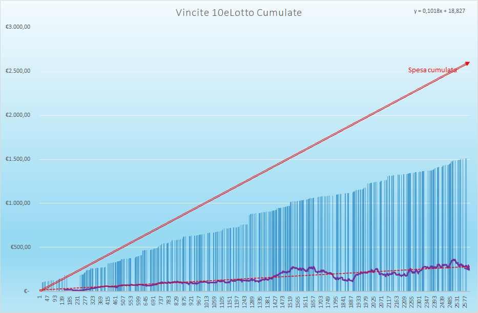 Vincite 10eLotto Cumulate - Aggiornate all'estrazione precedente il 21 Settembre 2021