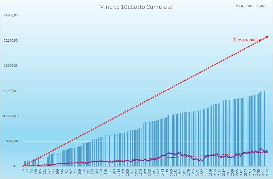 Vincite 10eLotto Cumulate - Aggiornate all'estrazione precedente il 9 Settembre 2021
